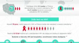 ŻYCIE Z HIV. JAKIE SĄ POTRZEBY KOMUNIKACYJNE OSÓB SEROPOZYTYWNYCH W POLSCE? LIFESTYLE, Psychologia - Temat HIV i AIDS jest od wielu lat obecny w dyskusji społecznej - statystyki WHO pokazują, że na świecie żyje ponad 36 milionów osób zakażonych HIV. W Polsce tylko w 2015 roku odnotowano 1 295 nowo wykrytych zakażeń.