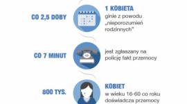 """AVON Kontra Przemoc w tym roku ponownie wspiera """"Niebieską Linię"""" LIFESTYLE, Psychologia - W Polsce co 40 sekund przemocy doświadcza 1 kobieta. Dlatego tak ważne jest, by ofiary i świadkowie przemocy mieli do kogo całkowicie anonimowo zwrócić się po pomoc."""