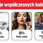 Jula sprawdziła, czym pasjonują się dzisiejsze Polki